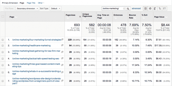 This standard view shows most popular articles in terms of page views, and goal $ values.