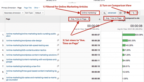 When we compare average time on page (engagement), a different set of article topics take the lead.