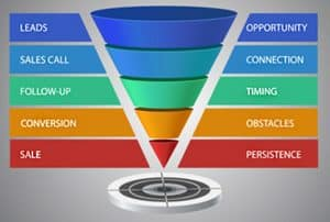 How can you improve results in your conversion funnel, unless you test?