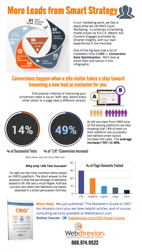 Webdirexion-RACE-CRO-Testing infographic for Digital Marketing Strategy