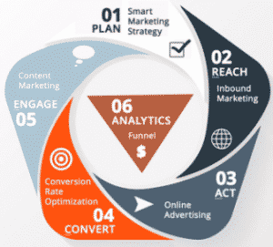 R.A.C.E. - the smart marketing model