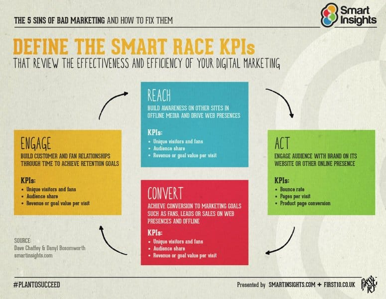 RACE Marketing Strategy KPIs
