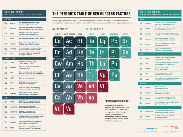 SEO Periodic Table from SearchengineLand.com