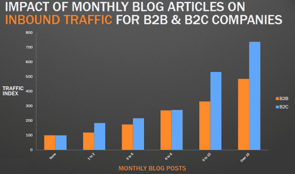 This chart from HubSpot shows how traffic increases as a direct result of blog and article publishing.