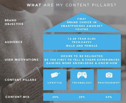 Note how the Content Pillars support each of the objectives above.