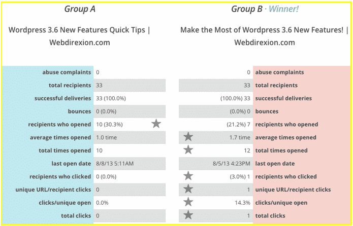 Webdirexion A/B MailChimp test results