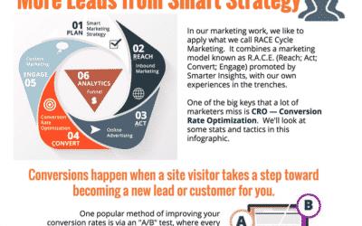 Digital Marketing Strategy & Conversions