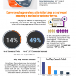 Conversions Infographic from Webdirexion
