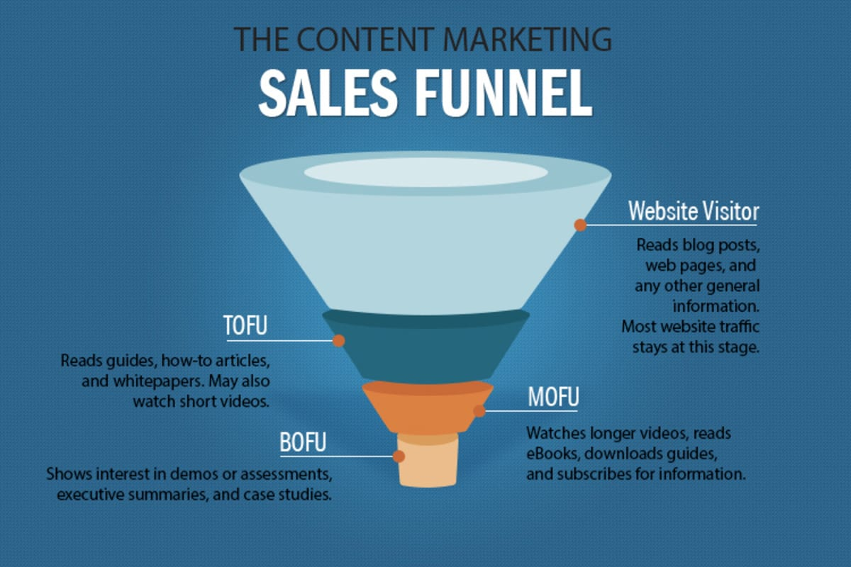content marketing sales funnel, content strategy