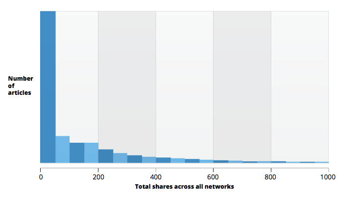 buzzsumo share distribution, content strategy