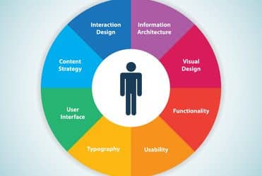 UX Design and Content Strategy Are More Related Than You Think