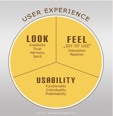 UX Design and Content Strategy