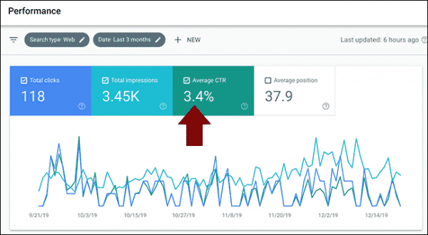 Webdirexion tracks organic click-through rates in search console